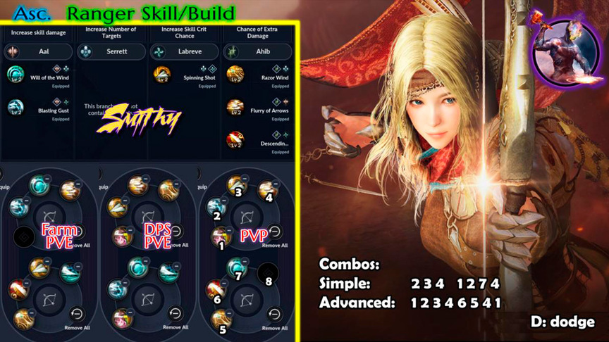 Skill build witch